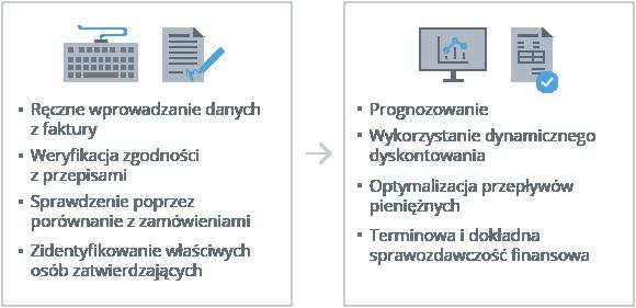 ABBYY invoice processing